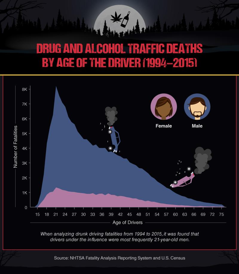 Drug_Alcohol_Traffic_Deaths_Age